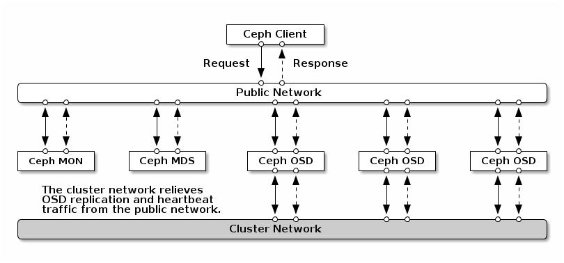 ceph_network